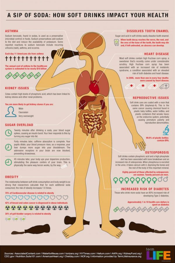 how-soft-drinks-impact-your-health_50290aa3cdcba_w1500